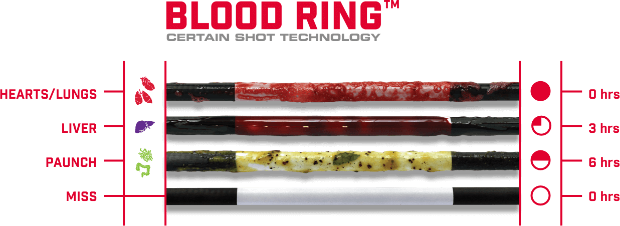 Blood Ring Certain Shot Technology